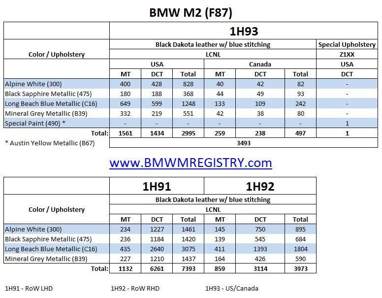 Pre Lci Bmw M2 Production Information